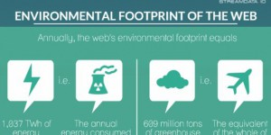 Web Environmental Footprint, in short