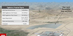 Tesla GigaFactory : l'incroyable usine de batteries à 5 milliards de dollars